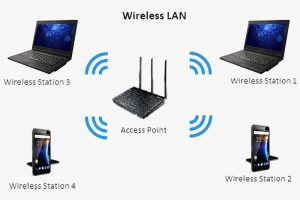 03 Wireless Local Area Network - wlan - archilantis - komunitas bim indonesia