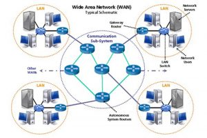 05 Wide Area Network - wan - archilantis - komunitas bim indonesia