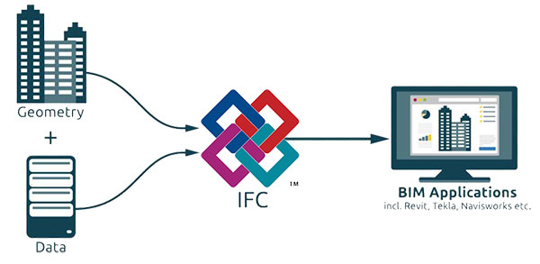 interoperabilitas ifc dan bim - ifc and bim interoperability - archilantis
